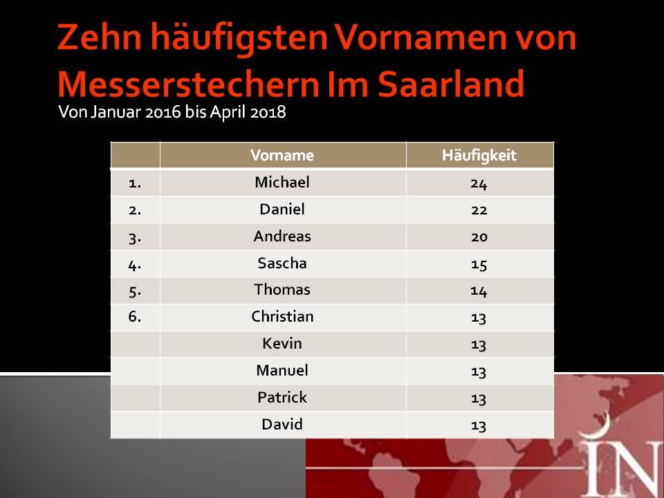 die häufigsten vornamen in deutschland